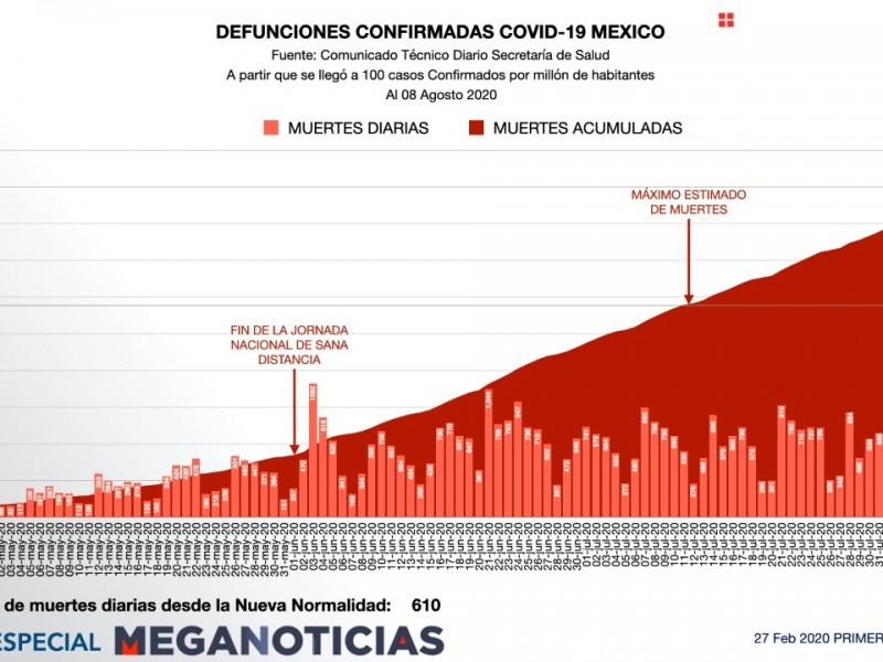 México registra 610 muertes por Covid cada 24 horas