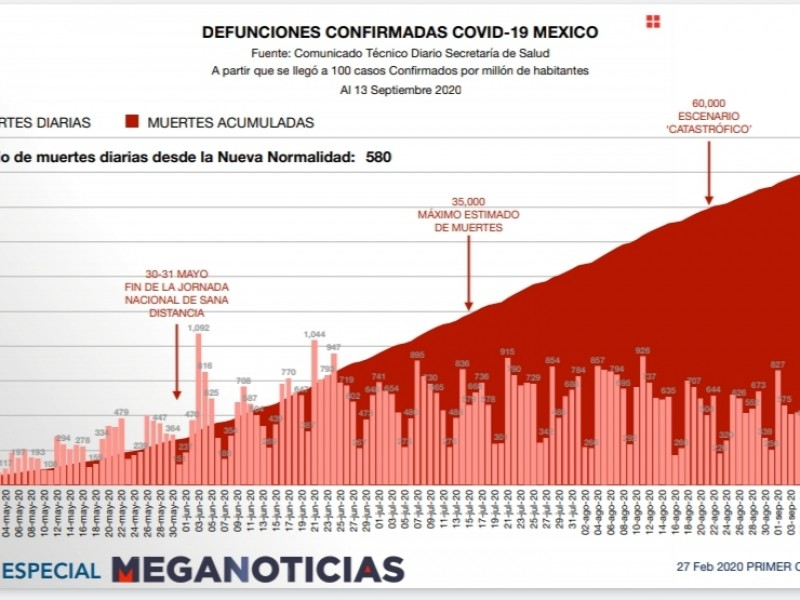 México registra 70 mil 821 muertes por Covid-19