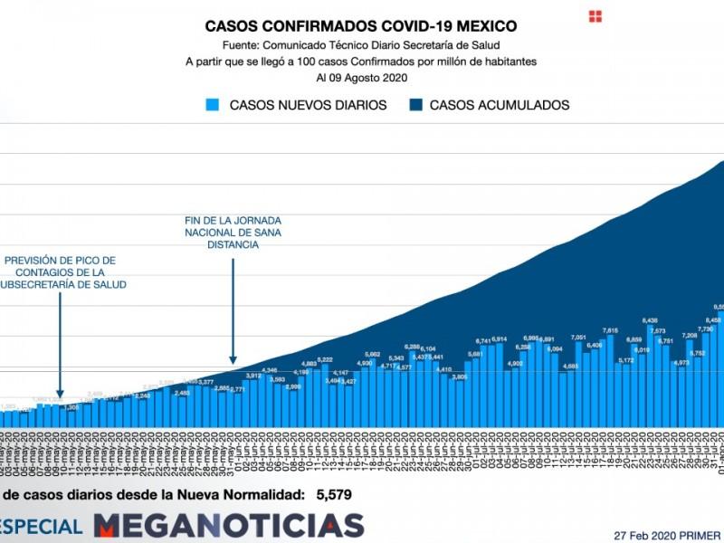 México reporta ligera disminución en casos y muertes por Covid-19