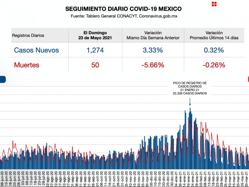 México reporta mil 274 nuevos contagios de Covid-19