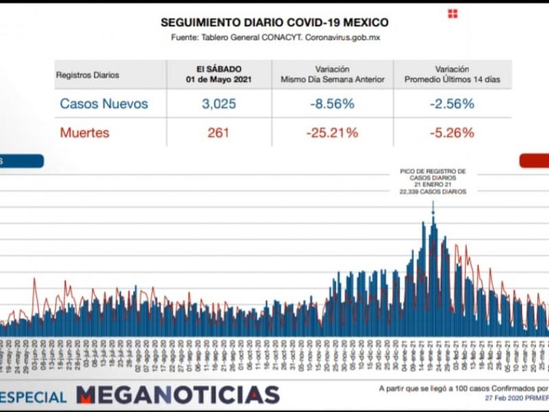 México suma 261 defunciones en las ultimas 24 horas