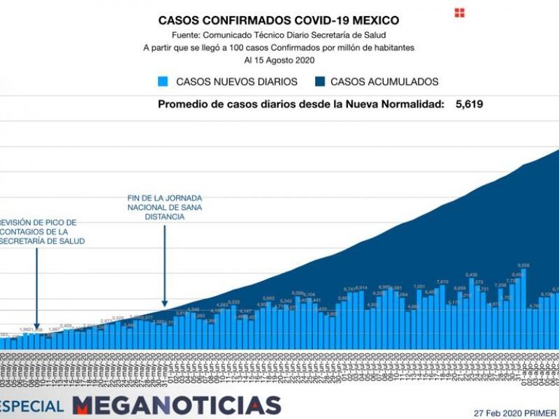 México suma 56 mil 543 muertes por Covid-19