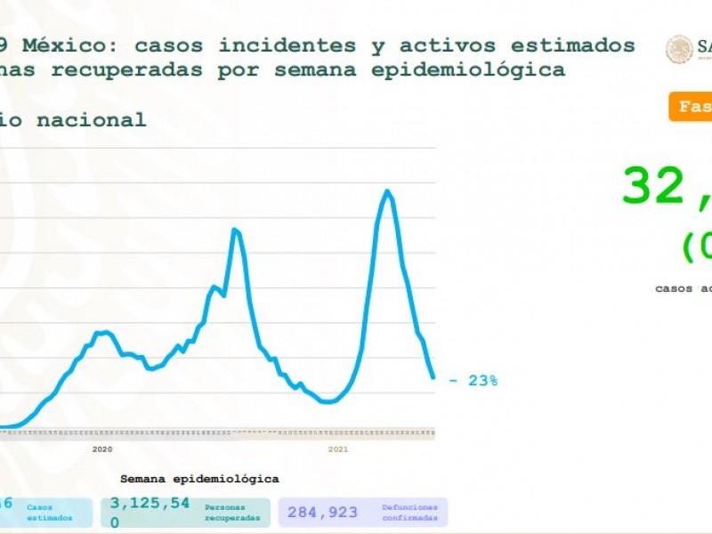 México suma otros 4,220 contagios por Covid-19