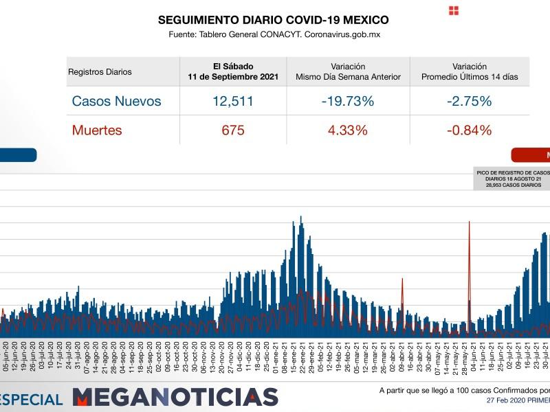 México supera 3.5 millones de contagios covid-19