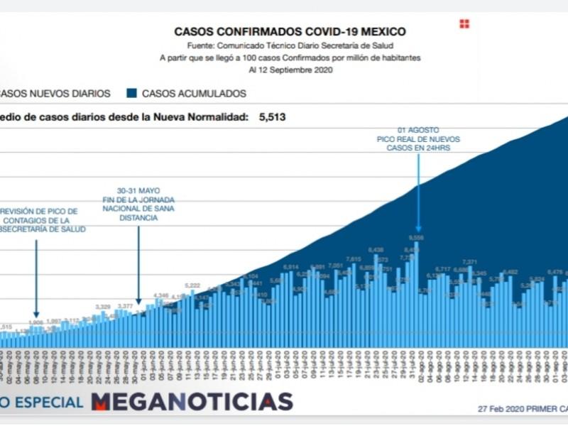 México supera los 663 mil casos positivos de covid