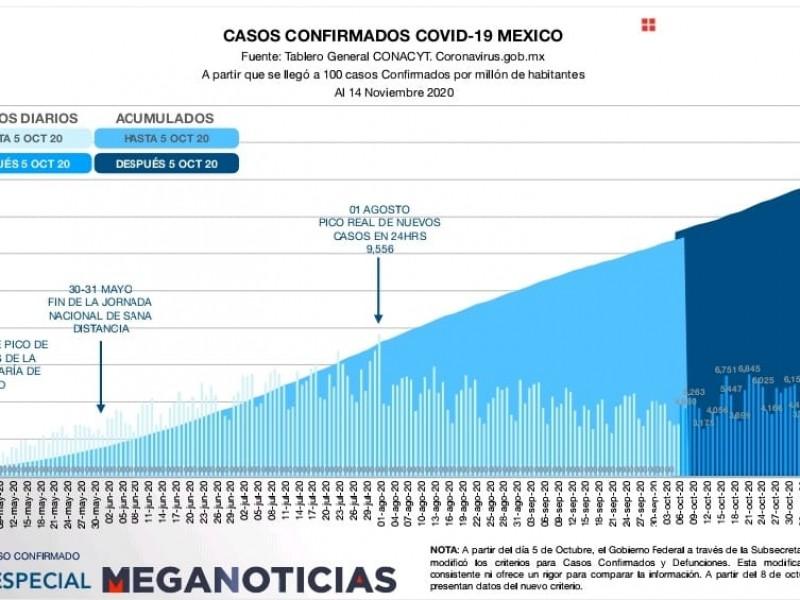 México supera un millón 3,253 casos positivos por COVID-19