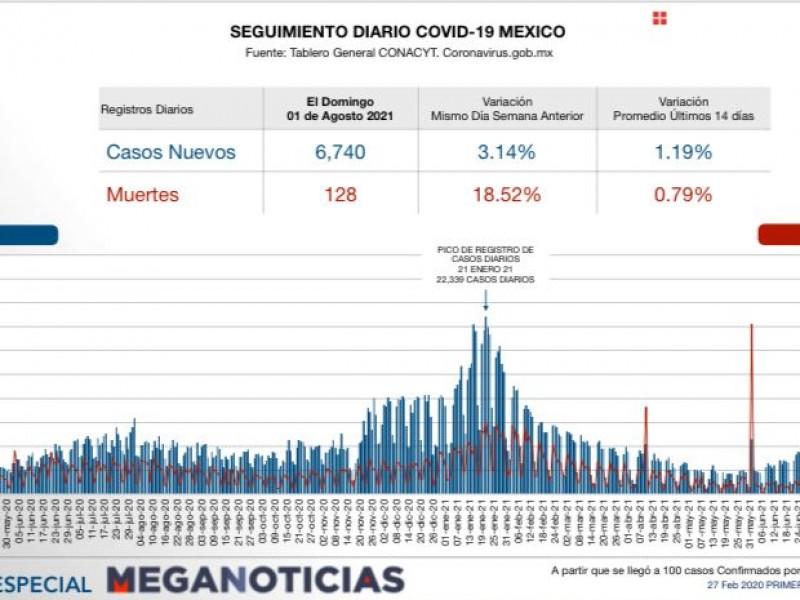 México superó la 241 mil defunciones por Covid-19