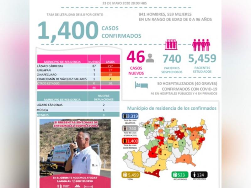 Michoacán acumula 1,400 casos y 124 defunciones por Covid 19