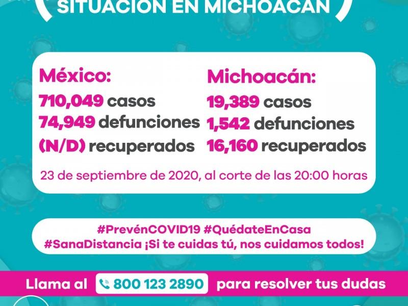 Michoacán alcanza 170 nuevos casos de Covid19