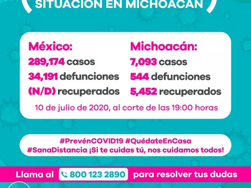Michoacán llega este viernes a 7,093 casos de Covid19