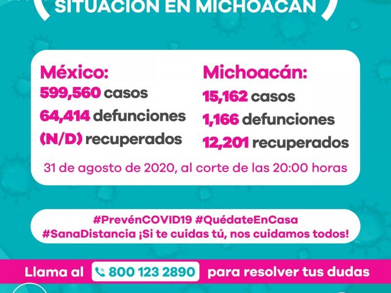 Michoacán rebasa los 15 mil casos de Covid19