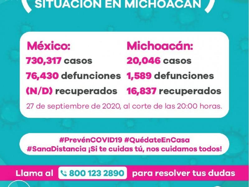 Michoacán rebasa los 20 mil casos acumulados de Covid-19