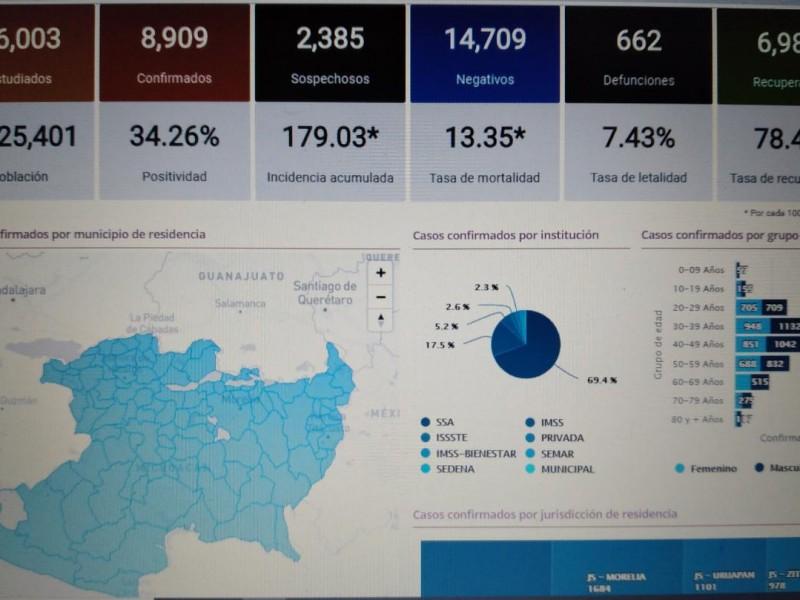 Michoacán registra este viernes 8,909 casos de Covid19