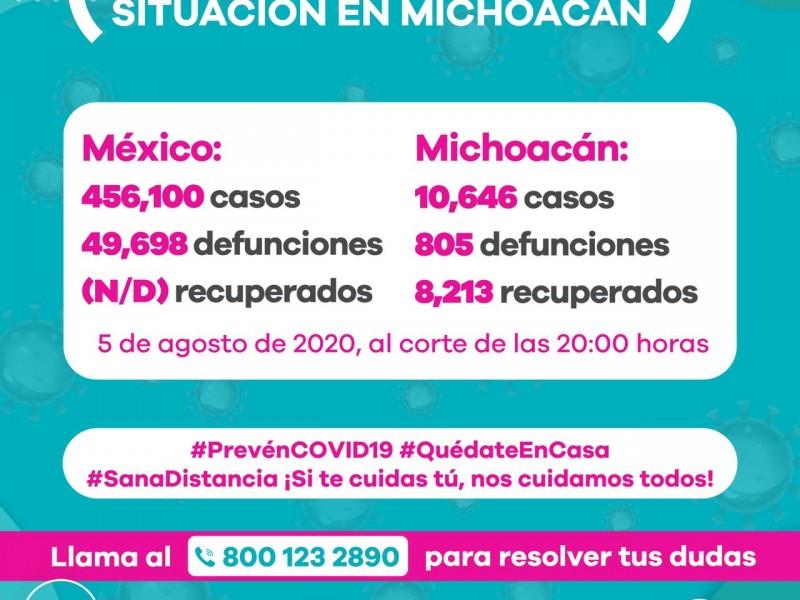 Michoacán reporta 155 nuevos casos de Covid19 y 20 fallecidos