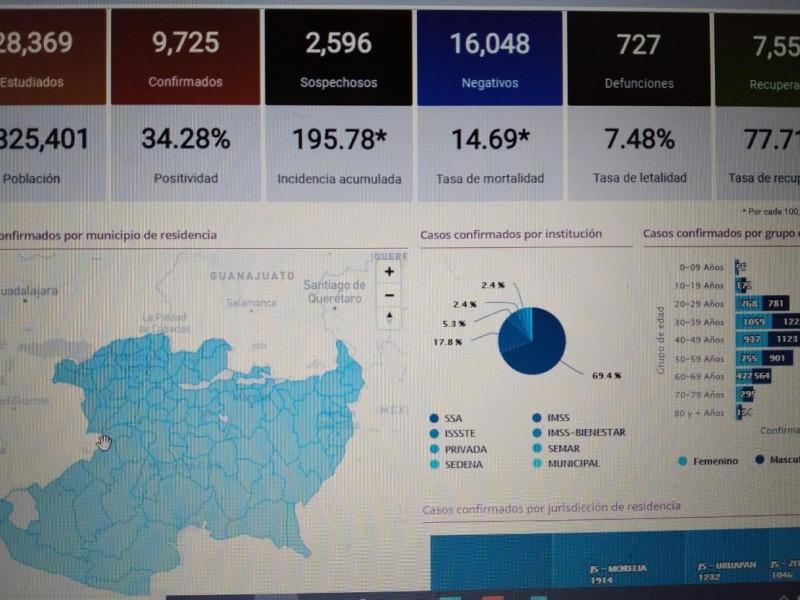 Michoacán tiene 170 nuevos casos de Covid19; acumula 9,725