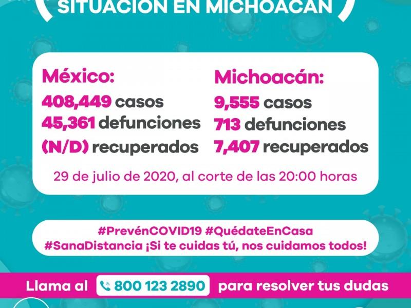 Michoacán tiene 174 nuevos casos de Covid19; acumula 9,555