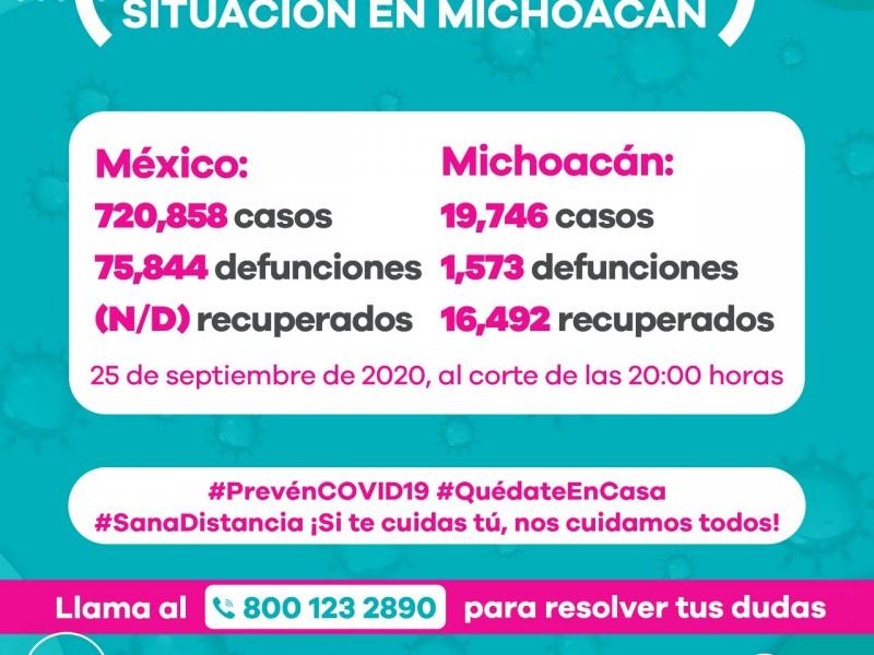 Michoacán tiene 179 nuevos casos de Covid19