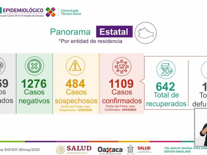 Mil 109 casos de Covid-19 en Oaxaca