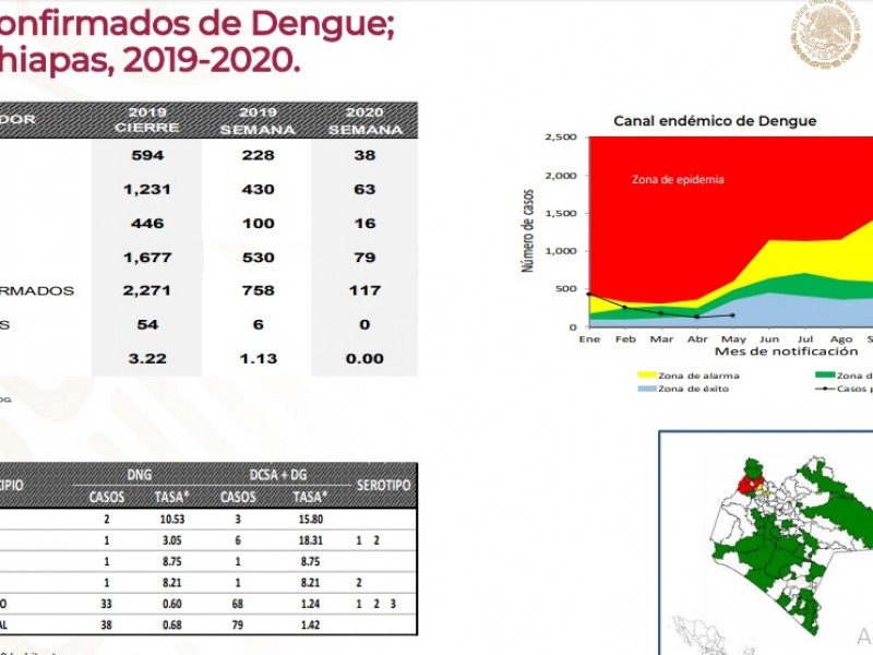 Mil 120 casos sospechosos de dengue en Chiapas