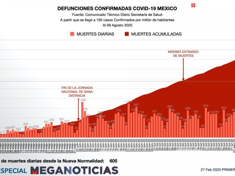 Mueren 292 mexicanos por covid19