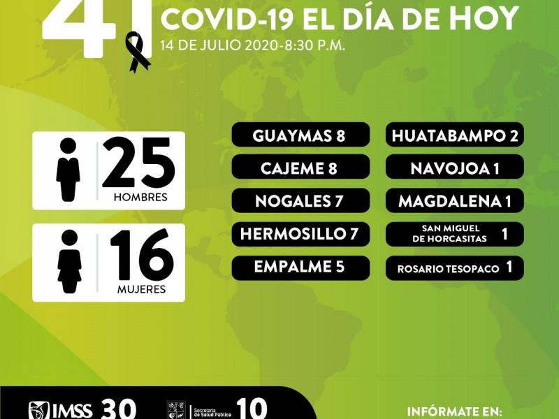 Mueren 8 guaymenses por Covid19, hay 21 casos màs
