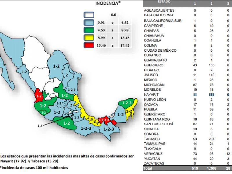 Nayarit y Tabasco, estados con mayor incidencia de dengue