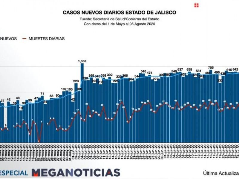 No baja la curva en Jalisco, nuevo récord de contagios.