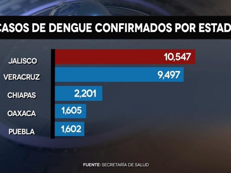 No cede el dengue