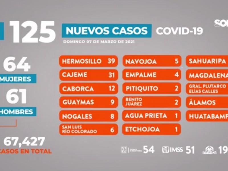 Nueve casos más de Covid-19 para Guaymas