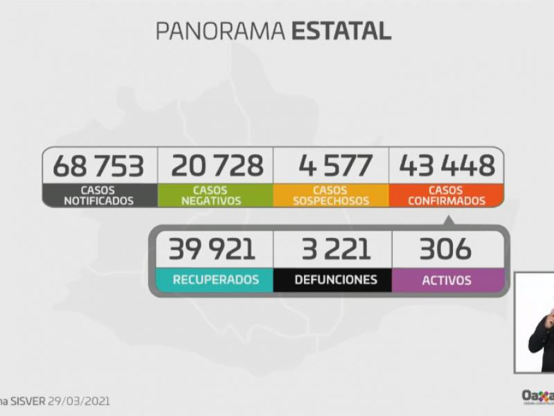 Oaxaca 17 casos nuevos de Covid-19