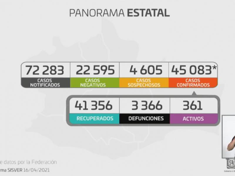 Oaxaca acumula 45,083 casos de Covid-19