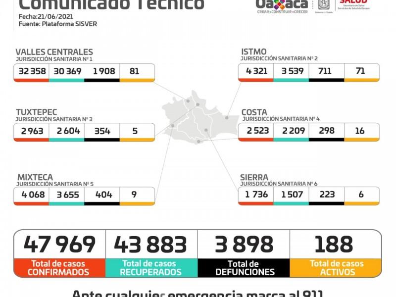 Oaxaca acumula 47 mil 969 casos de Covid-19