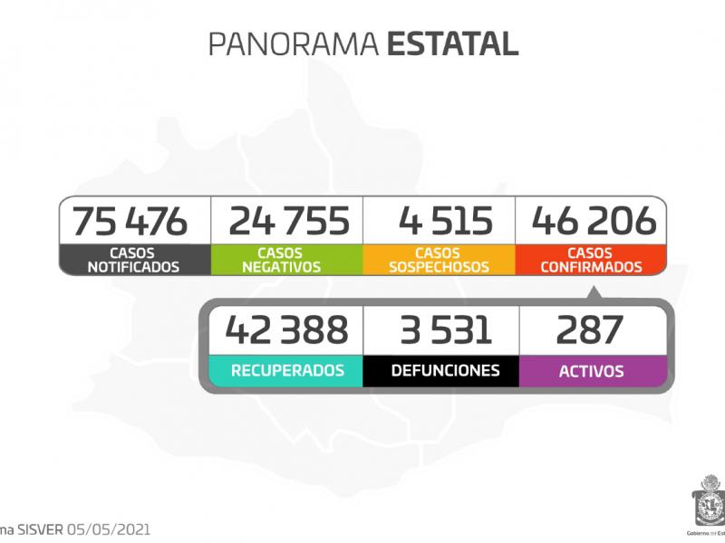 Oaxaca alcanza los 46 mil 206 casos por Covid-19