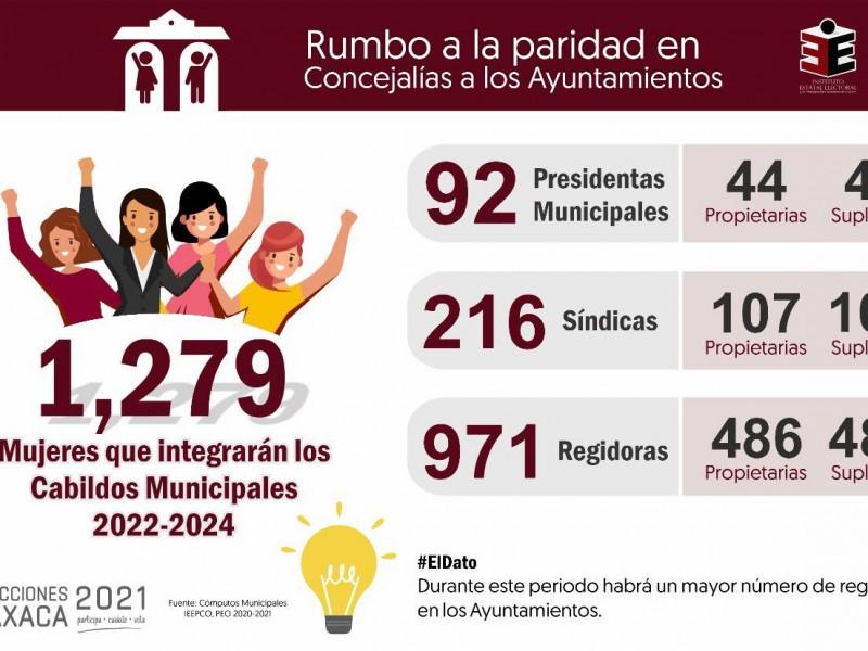 Oaxaca cada vez más cerca de la Paridad de Género