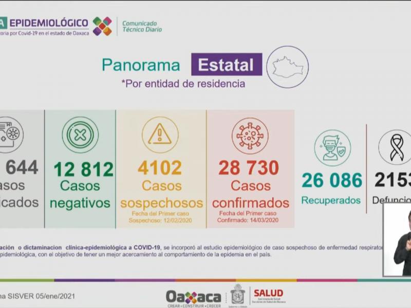 Oaxaca con 173 casos nuevos de Covid-19 en 24 horas