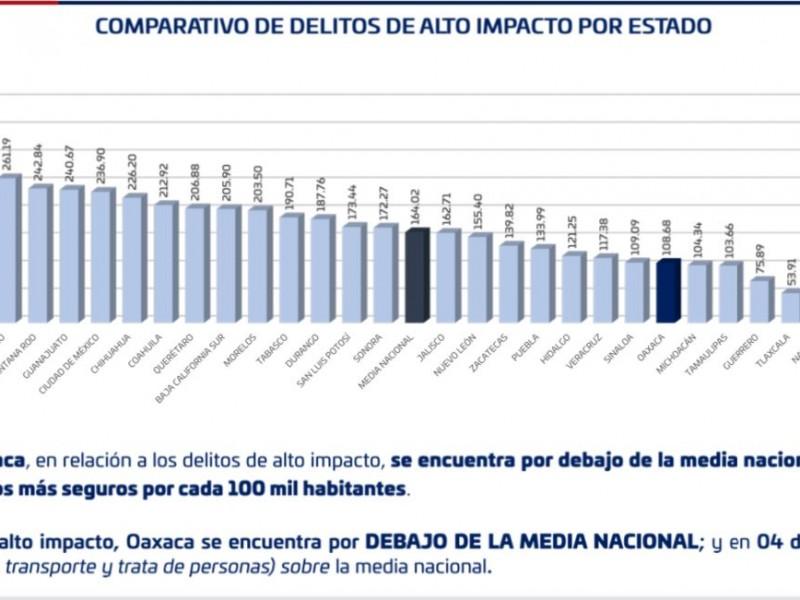 Oaxaca dentro de los 10 estados mas seguros SESNSP