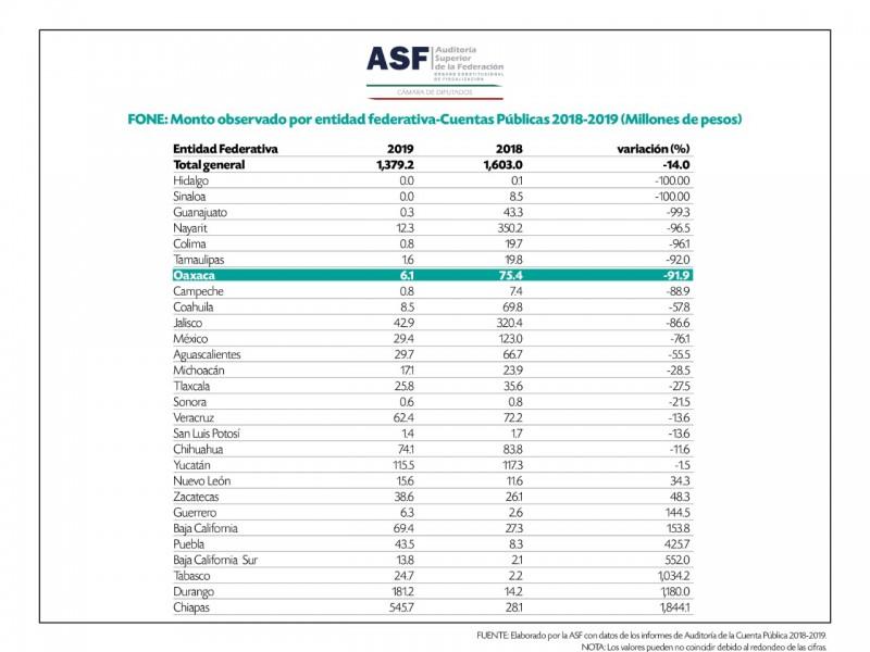 Oaxaca entre los diez estados con mejor manejo del gasto:ASF