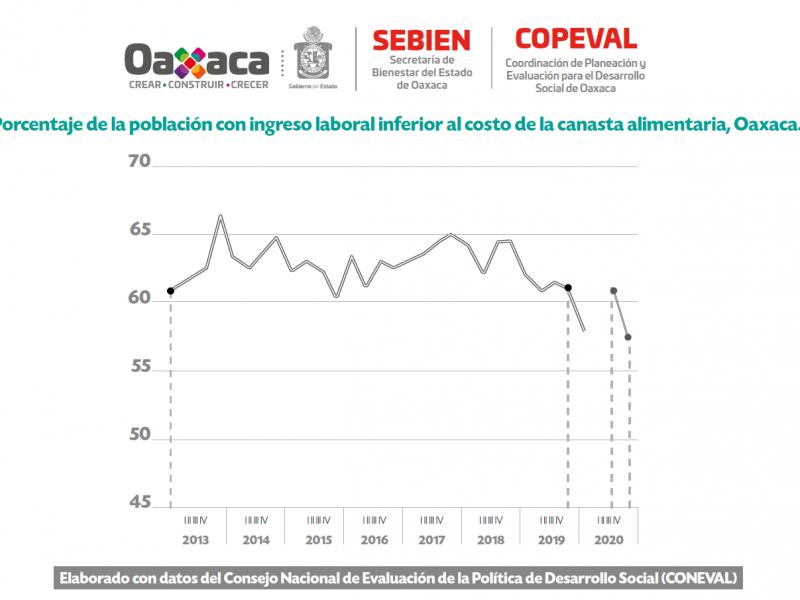 Oaxaca, estado con mejores índices en disminución de pobreza laboral