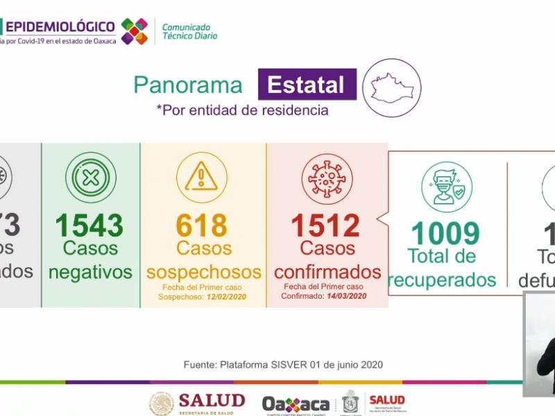 Oaxaca llega a 1,512 casos de Covid-19, 164 defunciones