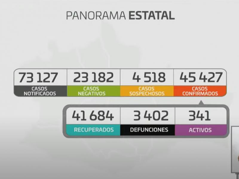 Oaxaca registra 100 casos nuevos de Covid-19 en 24 horas