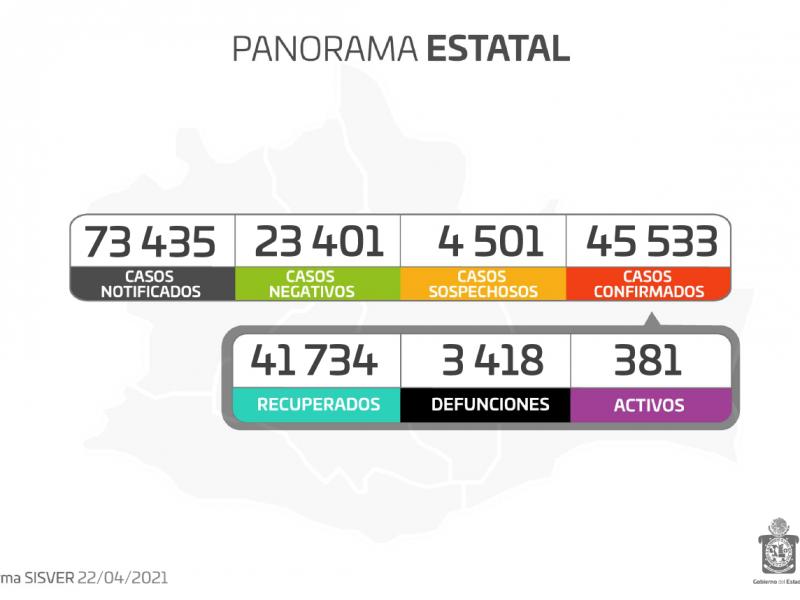 Oaxaca registra 106 casos nuevos de Covid-19 en 24 horas