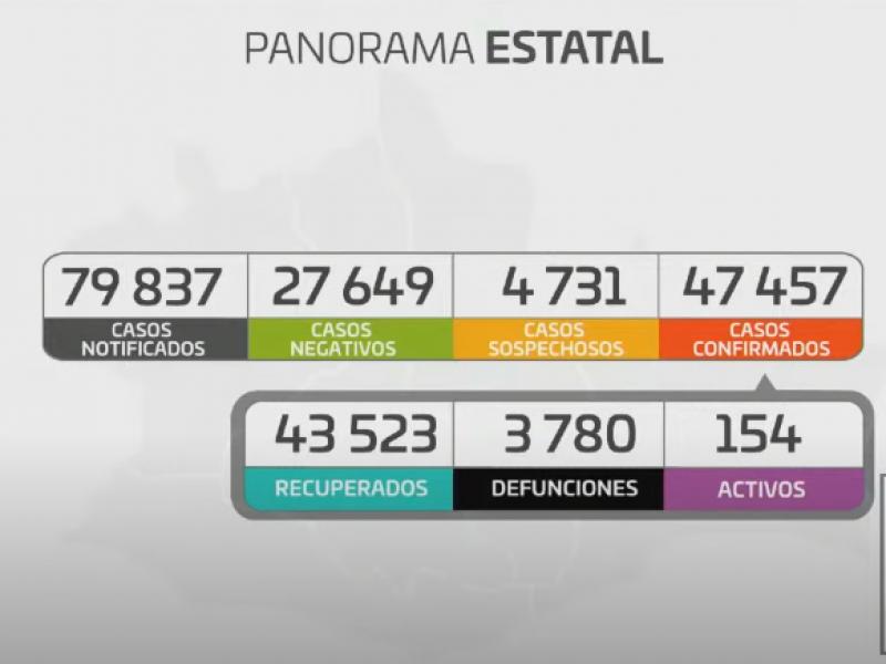 Oaxaca registra 11 casos nuevos de Covid-19