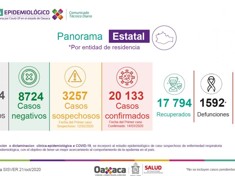 Oaxaca registra 112 casos nuevos de Covid-19