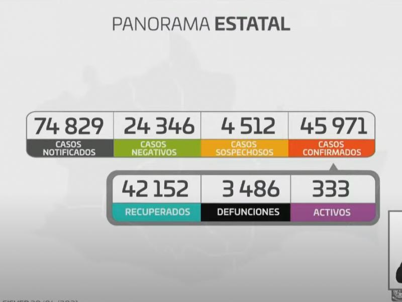 Oaxaca registra 113 casos de Covid-19 en 24 horas