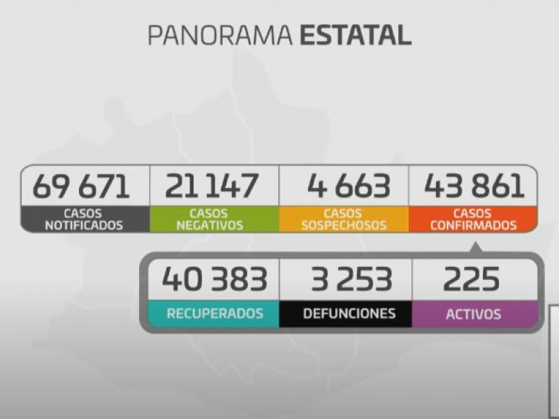 Oaxaca registra 123 casos nuevos de Covid-19
