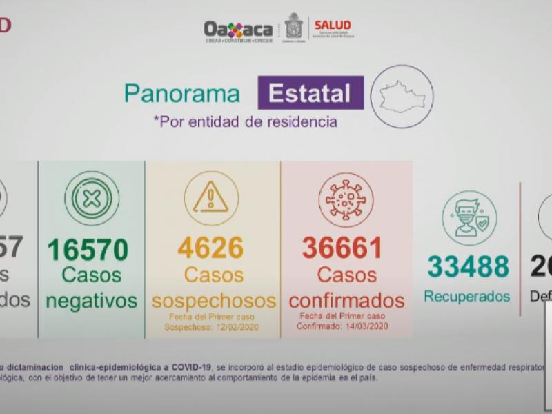 Oaxaca registra 141 casos de Covid-19 en 24 horas