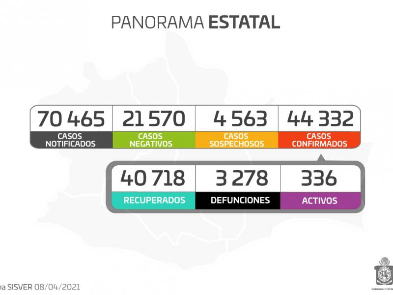 Oaxaca registra 172 casos nuevos de Covid-19