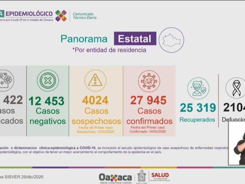 Oaxaca registra 247 nuevos casos de Covid-19 en 24 horas