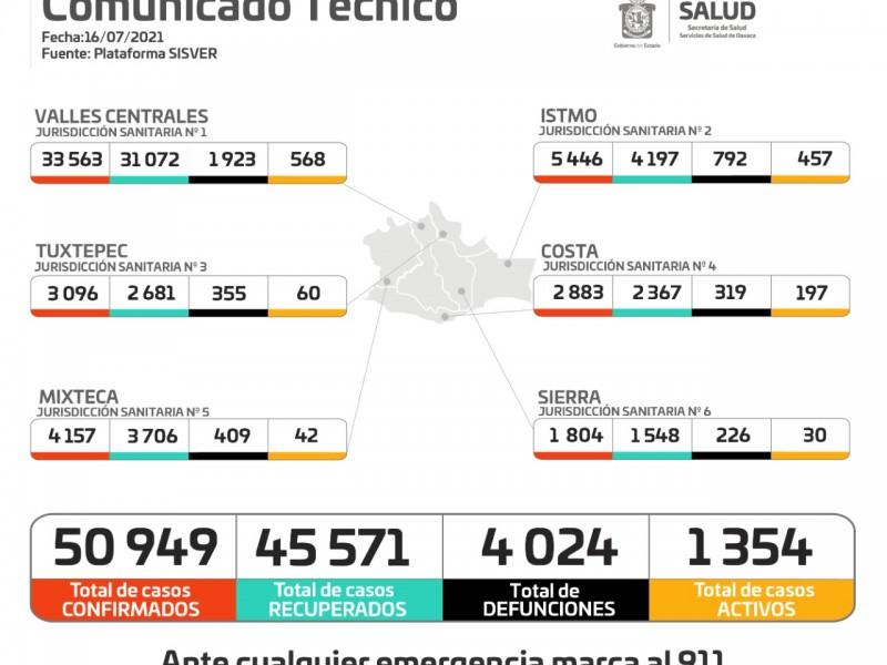 Oaxaca registra 265 casos en las últimas 24 horas