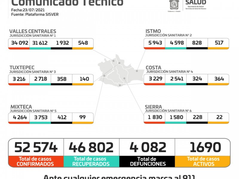 Oaxaca registra 357 casos nuevos de Covid-19